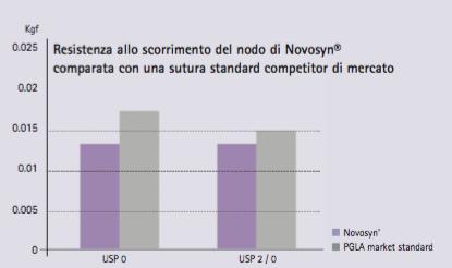 Novosyn suture riassorbibili, Minore resistenza allo scorrimento del nodo sutura Novosyn