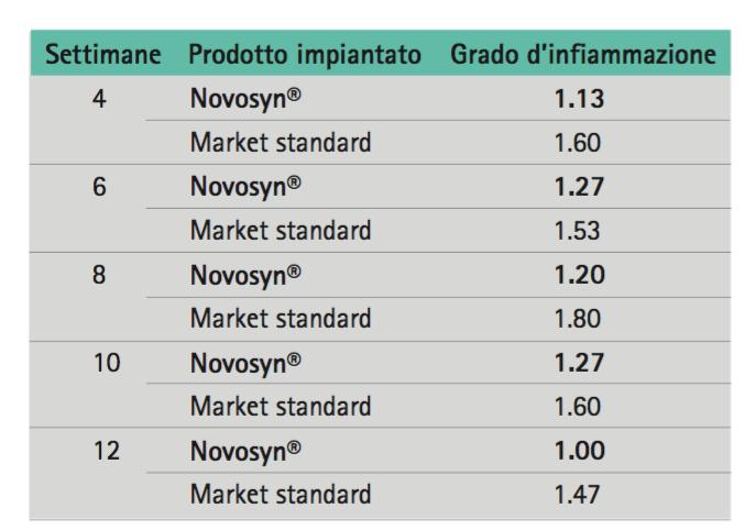 Tabella di comparazione Novosyn sul grado di infiammazione comparata con mercato