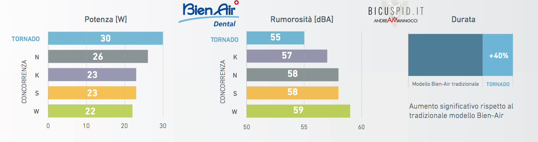 Dati tecnici Turbina Tornado Bien Air