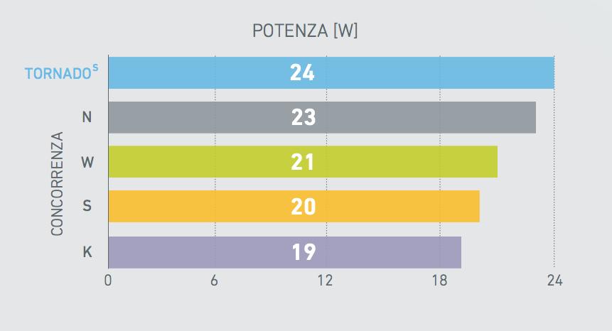 Grafico del confronto della potenza erogata dalla turbina Tornado serie s